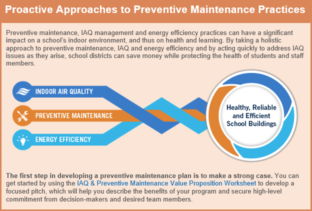 Graphic that shows how indoor air quality, preventive maintenance, and energy efficiency work together to create healthy, reliable, and efficient school buildings. Also links to the IAQ & Preventive Maintenance Value Proposition Worksheet.